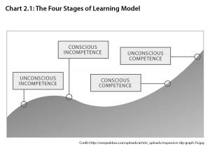4stagesoflearningmodel02