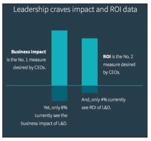 Leadership Craves Impact and ROI_LinkedIn
